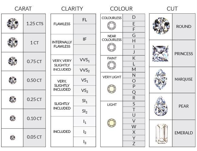 The 4cs The 4cs Ainsworth Jewellers